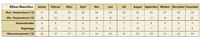 Klima Mauritius - Tabelle von Klima in Mauritius - Wetter in der Übersicht - beste Reisezeit Mauritius