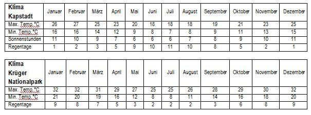 Klima Südafrika - Tabelle für Klima in Kapstadt und Wetter im Krüger Nationalpark