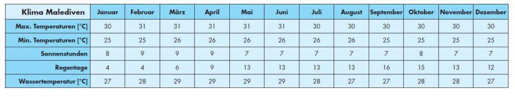 Malediven beste Reisezeit - Klima für Malediven Ferien und Reisen